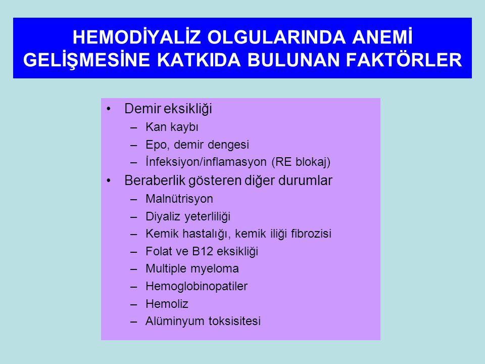 HEMODİYALİZ OLGULARINDA ANEMİ GELİŞMESİNE KATKIDA BULUNAN FAKTÖRLER Demir eksikliği –Kan kaybı –Epo, demir dengesi –İnfeksiyon/inflamasyon (RE blokaj) Beraberlik gösteren diğer durumlar –Malnütrisyon –Diyaliz yeterliliği –Kemik hastalığı, kemik iliği fibrozisi –Folat ve B12 eksikliği –Multiple myeloma –Hemoglobinopatiler –Hemoliz –Alüminyum toksisitesi