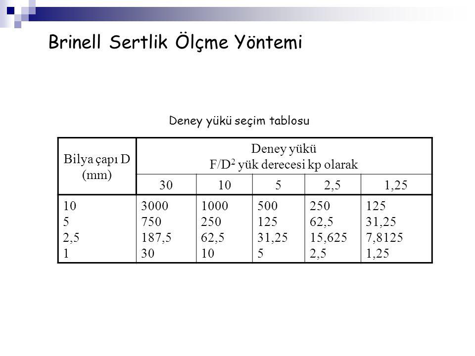 Bilya çapı D (mm) Deney yükü F/D 2 yük derecesi kp olarak 301052,51,25 10 5 2,5 1 3000 750 187,5 30 1000 250 62,5 10 500 125 31,25 5 250 62,5 15,625 2