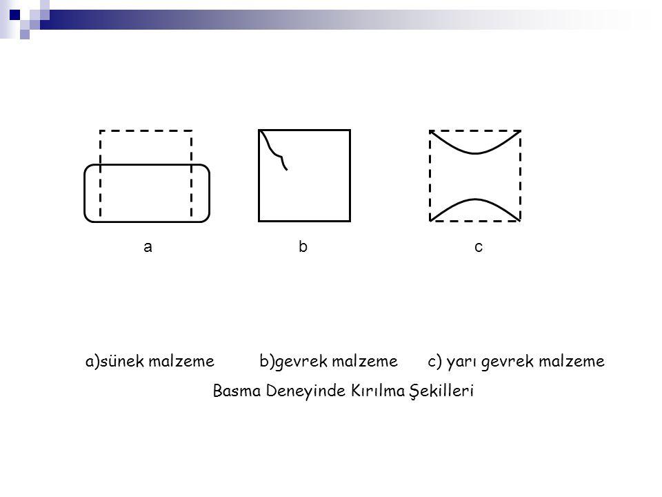 a)sünek malzeme b)gevrek malzeme c) yarı gevrek malzeme Basma Deneyinde Kırılma Şekilleri a bc