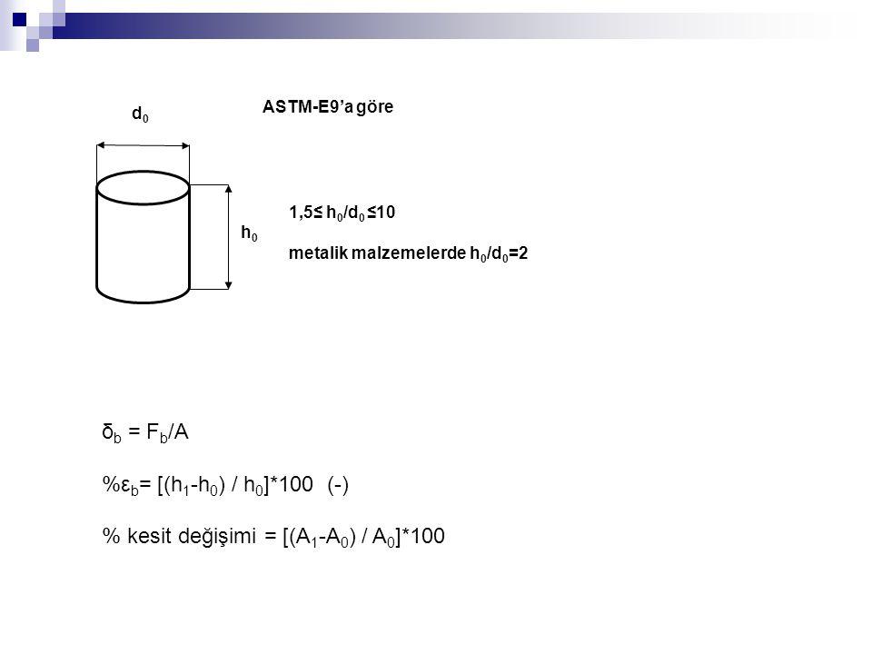 d0d0 h0h0 1,5≤ h 0 /d 0 ≤10 metalik malzemelerde h 0 /d 0 =2 ASTM-E9'a göre δ b = F b /A %ε b = [(h 1 -h 0 ) / h 0 ]*100 (-) % kesit değişimi = [(A 1