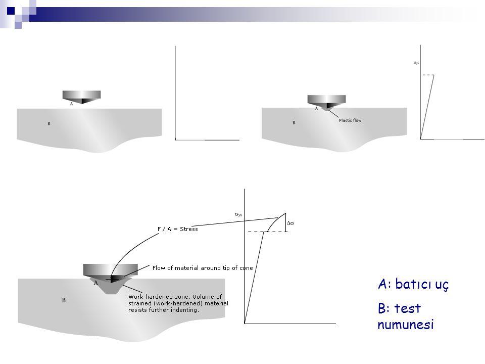 A: batıcı uç B: test numunesi