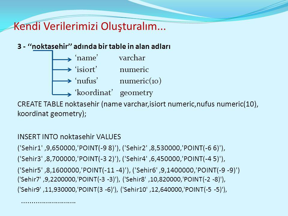 Kendi Verilerimizi Oluşturalım... 3 - ''noktasehir'' adında bir table in alan adları 'name' varchar 'isiort' numeric 'nufus' numeric(10) 'koordinat' g