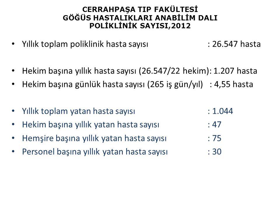 CERRAHPAŞA TIP FAKÜLTESİ GÖĞÜS HASTALIKLARI ANABİLİM DALI POLİKLİNİK SAYISI,2012 Yıllık toplam poliklinik hasta sayısı: 26.547 hasta Hekim başına yıll