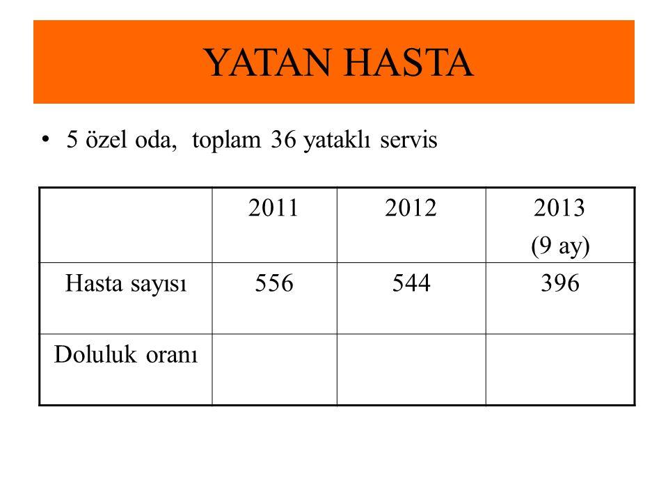 YATAN HASTA 5 özel oda, toplam 36 yataklı servis 201120122013 (9 ay) Hasta sayısı556544396 Doluluk oranı