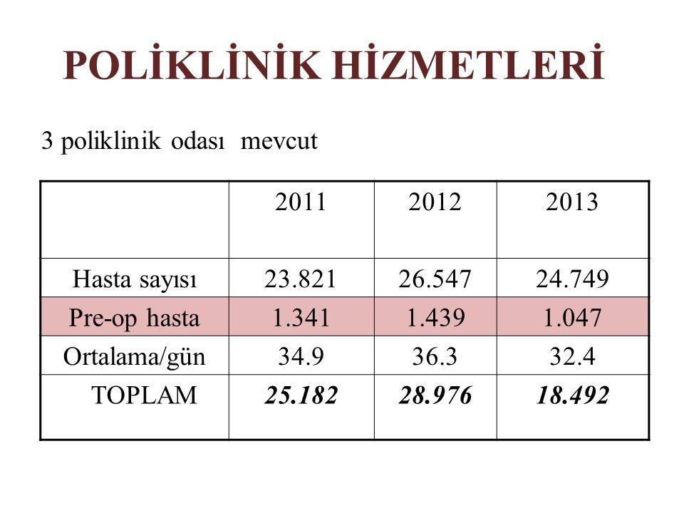 POLİKLİNİK HİZMETLERİ 3 poliklinik odası mevcut 201120122013 Hasta sayısı23.82126.54724.749 Pre-op hasta1.3411.4391.047 Ortalama/gün34.936.332.4 TOPLA