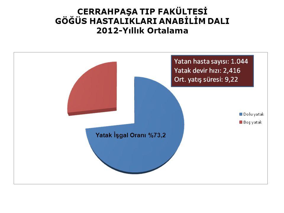 CERRAHPAŞA TIP FAKÜLTESİ GÖĞÜS HASTALIKLARI ANABİLİM DALI 2012-Yıllık Ortalama Yatak İşgal Oranı % 0,0 Yatak İşgal Oranı %73,2
