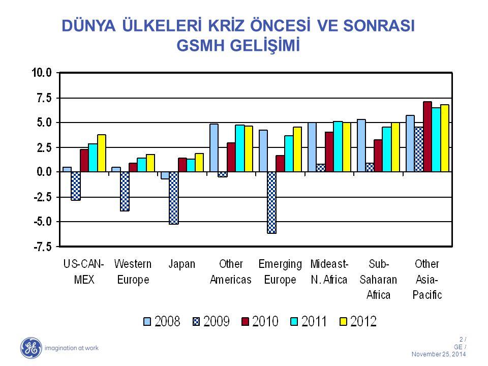 3 / GE / November 25, 2014 Elektrik Talep Artışında Çöküş Kuzey Amerika Doğu Avrupa Batı Avrupa Latin Amerika Çin Hindistan DÜNYA Afrika Asya- Pasifik Elektrik tüketimindeki % değişim 2008-2009 Orta Doğu (1.5)% 8.1% 5.8% (4.6)% 2.1% (3.9)% 0-2% artış 3-6% artış 7+% artış (1)-(3)% artış (4)+% artış (2.8)% (3.2)% (2.2)% (1.0)%