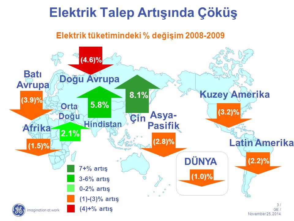3 / GE / November 25, 2014 Elektrik Talep Artışında Çöküş Kuzey Amerika Doğu Avrupa Batı Avrupa Latin Amerika Çin Hindistan DÜNYA Afrika Asya- Pasifik