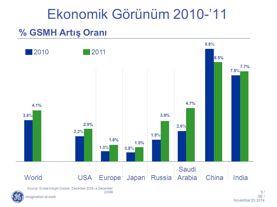 5 / GE / November 25, 2014 Ekonomik Görünüm 2010-'11 Source: Global Insight Outlook, December 2008 vs.December 20099 2010 2011 % GSMH Artış Oranı WorldUSAEuropeJapanRussia Saudi Arabia ChinaIndia 3.6% 2.2% 1.0% 0.8% 1.9% 2.6% 9.8% 7.5% 4.1% 2.9% 1.8% 1.5% 3.9% 4.7% 8.5% 7.7%