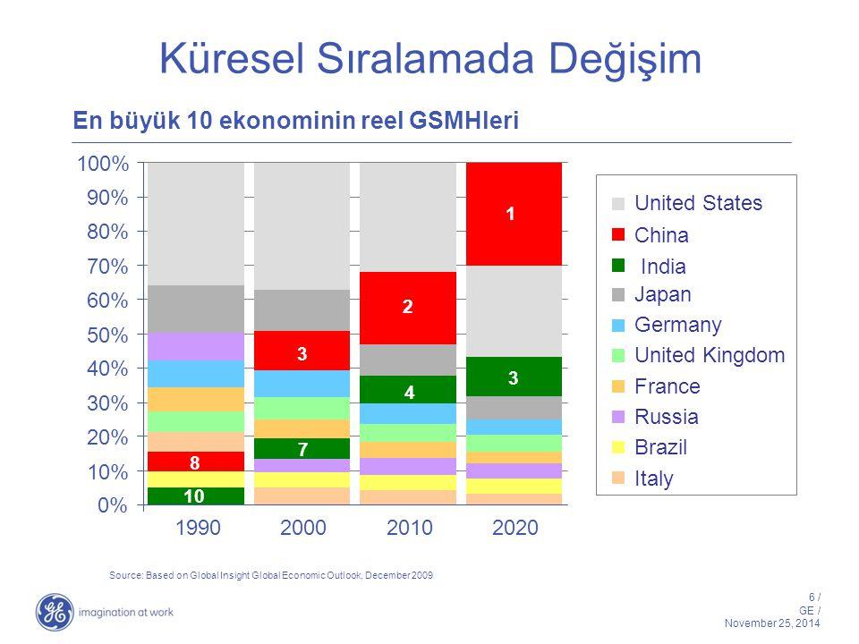 6 / GE / November 25, 2014 Küresel Sıralamada Değişim En büyük 10 ekonominin reel GSMHleri 0% 10% 20% 30% 40% 50% 60% 70% 80% 90% 100% 1990 Italy Braz