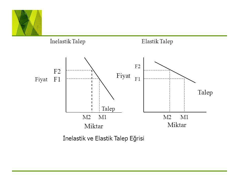 Fiyat F2 F1 M2 M1 Miktar İnelastik ve Elastik Talep Eğrisi Talep F2 F1 M2 M1 Miktar Fiyat İnelastik Talep Elastik Talep