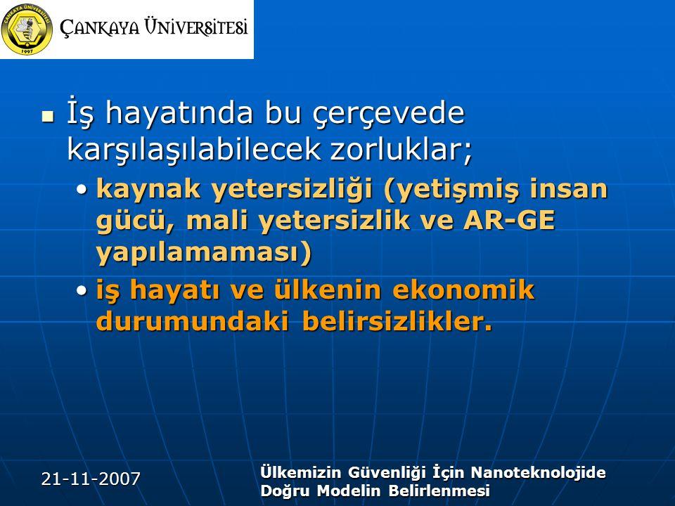 21-11-2007 Ülkemizin Güvenliği İçin Nanoteknolojide Doğru Modelin Belirlenmesi İş hayatında bu çerçevede karşılaşılabilecek zorluklar; İş hayatında bu çerçevede karşılaşılabilecek zorluklar; kaynak yetersizliği (yetişmiş insan gücü, mali yetersizlik ve AR-GE yapılamaması)kaynak yetersizliği (yetişmiş insan gücü, mali yetersizlik ve AR-GE yapılamaması) iş hayatı ve ülkenin ekonomik durumundaki belirsizlikler.iş hayatı ve ülkenin ekonomik durumundaki belirsizlikler.