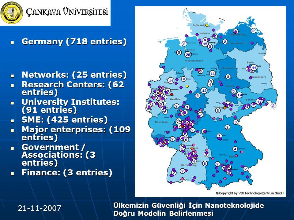 21-11-2007 Ülkemizin Güvenliği İçin Nanoteknolojide Doğru Modelin Belirlenmesi Germany (718 entries) Germany (718 entries) Networks: (25 entries) Networks: (25 entries) Research Centers: (62 entries) Research Centers: (62 entries) University Institutes: (91 entries) University Institutes: (91 entries) SME: (425 entries) SME: (425 entries) Major enterprises: (109 entries) Major enterprises: (109 entries) Government / Associations: (3 entries) Government / Associations: (3 entries) Finance: (3 entries) Finance: (3 entries)