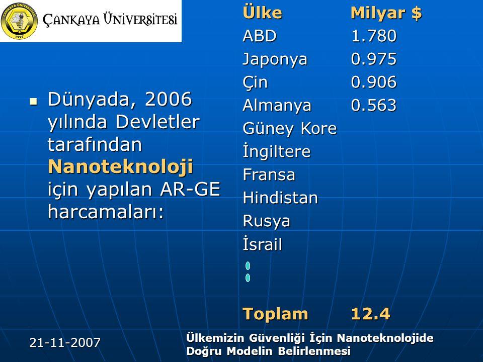21-11-2007 Ülkemizin Güvenliği İçin Nanoteknolojide Doğru Modelin Belirlenmesi Dünyada, 2006 yılında Devletler tarafından Nanoteknoloji için yapılan AR-GE harcamaları: Dünyada, 2006 yılında Devletler tarafından Nanoteknoloji için yapılan AR-GE harcamaları: Ülke Milyar $ ABD 1.780 Japonya 0.975 Çin 0.906 Almanya 0.563 Güney Kore İngiltereFransaHindistanRusyaİsrail Toplam 12.4