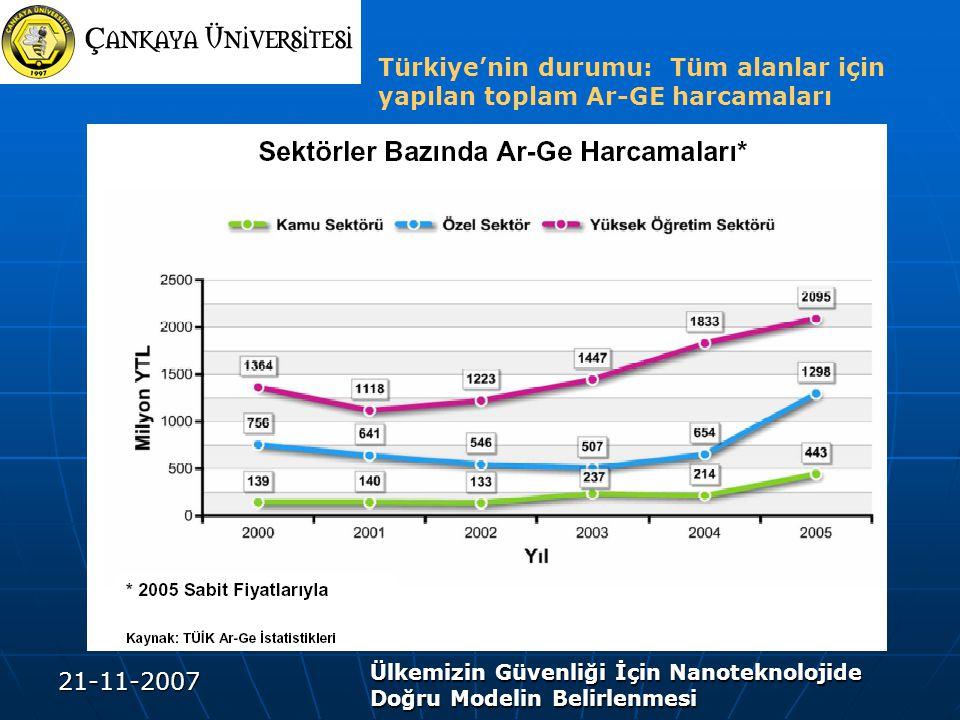 21-11-2007 Ülkemizin Güvenliği İçin Nanoteknolojide Doğru Modelin Belirlenmesi Türkiye'nin durumu: Tüm alanlar için yapılan toplam Ar-GE harcamaları