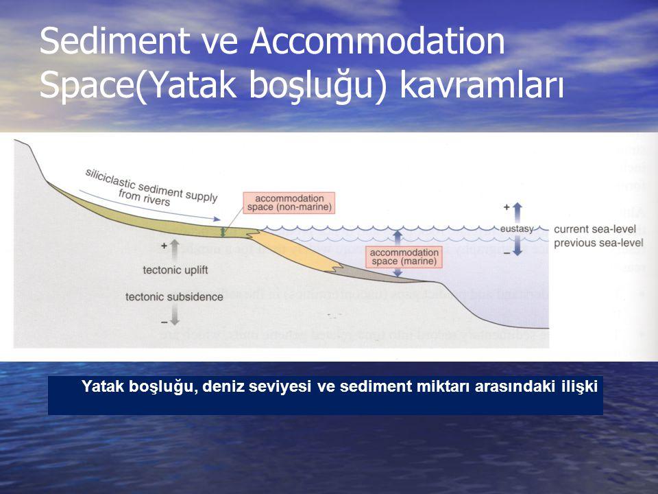 Sediment ve Accommodation Space(Yatak boşluğu) kavramları Yatak boşluğu, deniz seviyesi ve sediment miktarı arasındaki ilişki