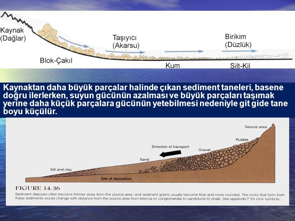 Kaynaktan daha büyük parçalar halinde çıkan sediment taneleri, basene doğru ilerlerken, suyun gücünün azalması ve büyük parçaları taşımak yerine daha