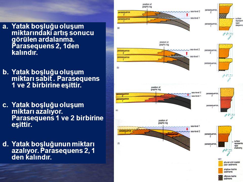 a.Yatak boşluğu oluşum miktarındaki artış sonucu görülen ardalanma. Parasequens 2, 1den kalındır. b.Yatak boşluğu oluşum miktarı sabit. Parasequens 1