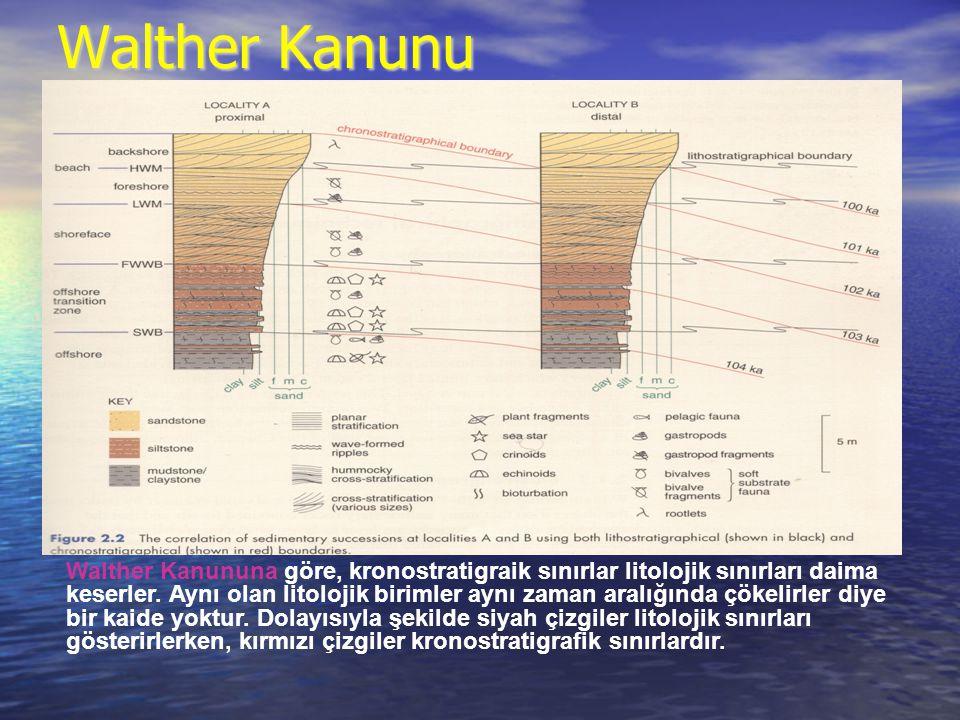 Walther Kanunu Walther Kanununa göre, kronostratigraik sınırlar litolojik sınırları daima keserler. Aynı olan litolojik birimler aynı zaman aralığında