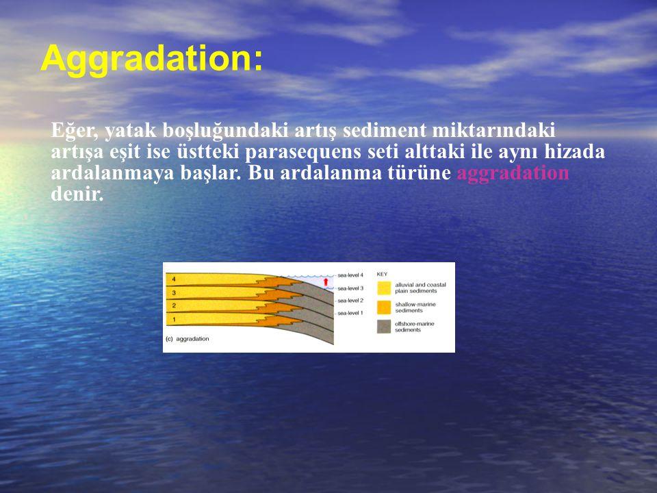 Aggradation: Eğer, yatak boşluğundaki artış sediment miktarındaki artışa eşit ise üstteki parasequens seti alttaki ile aynı hizada ardalanmaya başlar.