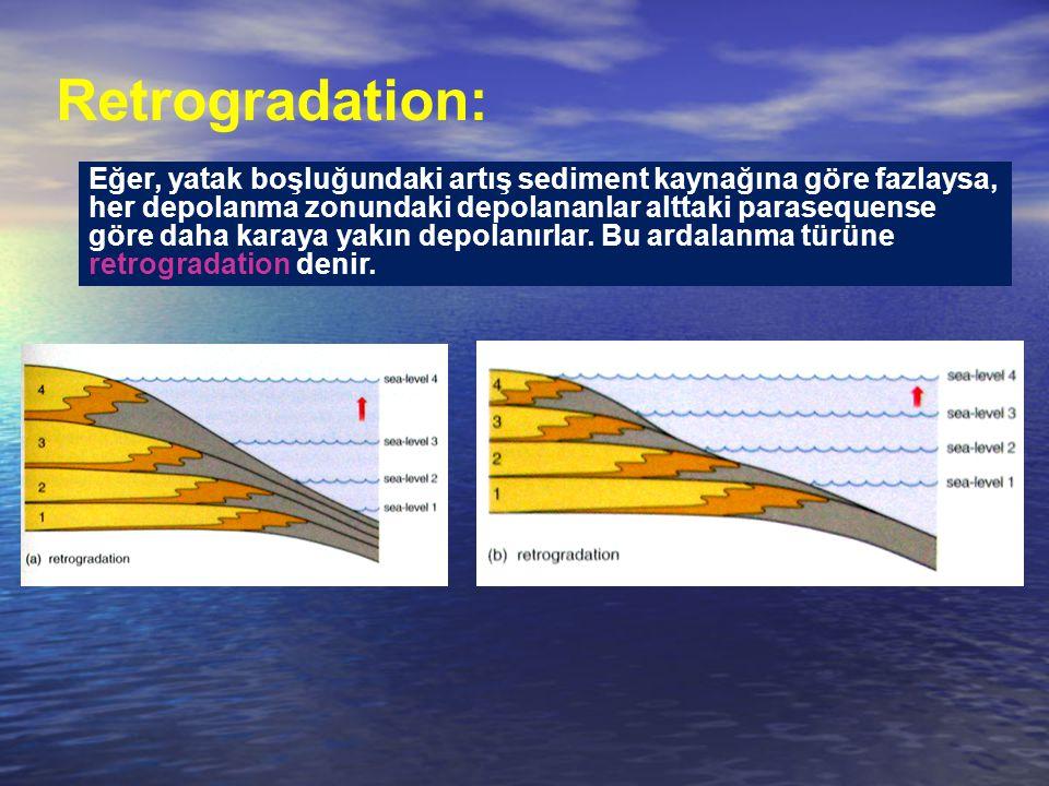 Retrogradation: Eğer, yatak boşluğundaki artış sediment kaynağına göre fazlaysa, her depolanma zonundaki depolananlar alttaki parasequense göre daha karaya yakın depolanırlar.