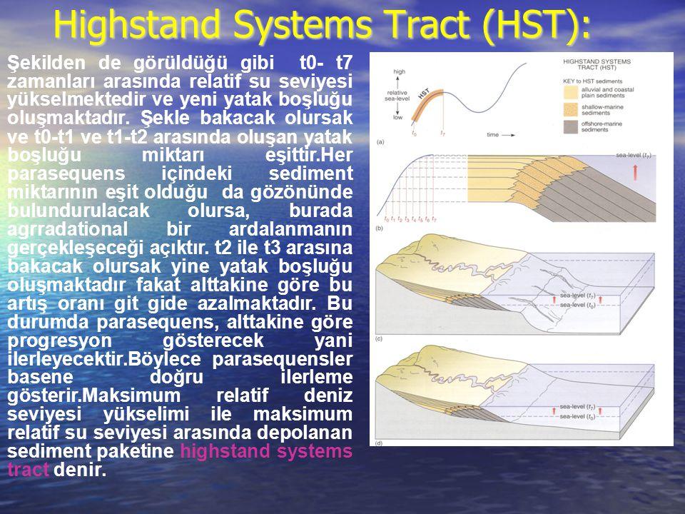 Highstand Systems Tract (HST): Şekilden de görüldüğü gibi t0- t7 zamanları arasında relatif su seviyesi yükselmektedir ve yeni yatak boşluğu oluşmakta