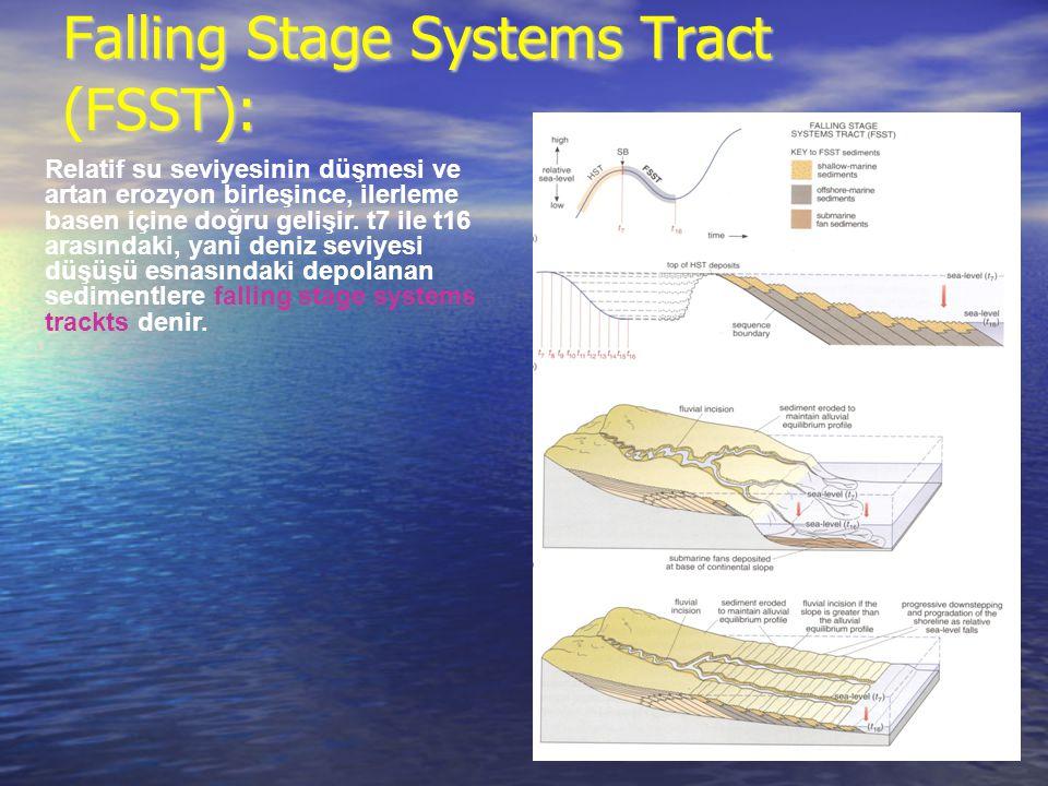 Falling Stage Systems Tract (FSST): Relatif su seviyesinin düşmesi ve artan erozyon birleşince, ilerleme basen içine doğru gelişir. t7 ile t16 arasınd