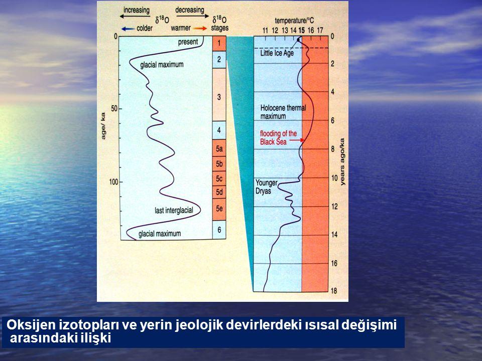 Oksijen izotopları ve yerin jeolojik devirlerdeki ısısal değişimi arasındaki ilişki