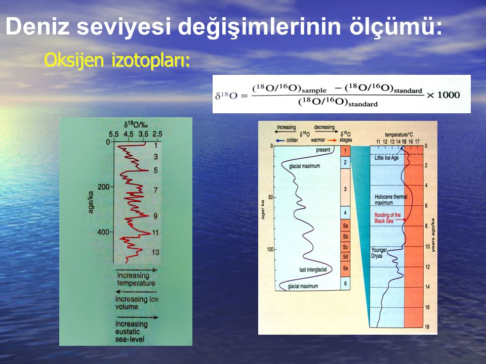 Oksijen izotopları: Deniz seviyesi değişimlerinin ölçümü: