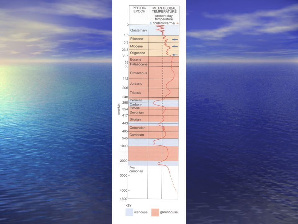 Deniz Seviyesi neden değişir.