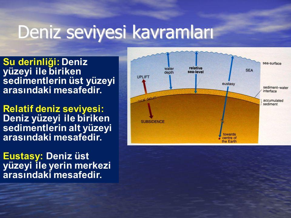 Deniz seviyesi kavramları Su derinliği: Deniz yüzeyi ile biriken sedimentlerin üst yüzeyi arasındaki mesafedir. Relatif deniz seviyesi: Deniz yüzeyi i