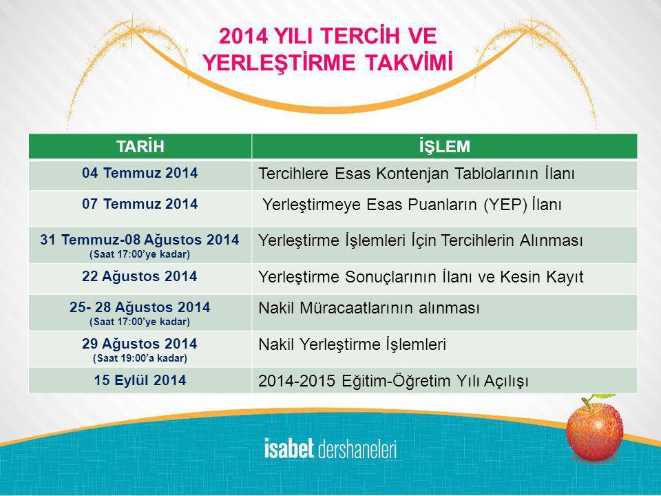LOGO DEM DERSANESİ 2011-'12 10 DALDA BAŞARI ÖDÜLLERİ 2014 YILI TERCİH VE YERLEŞTİRME TAKVİMİ TARİHİŞLEM 04 Temmuz 2014 Tercihlere Esas Kontenjan Tablolarının İlanı 07 Temmuz 2014 Yerleştirmeye Esas Puanların (YEP) İlanı 31 Temmuz-08 Ağustos 2014 (Saat 17:00'ye kadar) Yerleştirme İşlemleri İçin Tercihlerin Alınması 22 Ağustos 2014 Yerleştirme Sonuçlarının İlanı ve Kesin Kayıt 25- 28 Ağustos 2014 (Saat 17:00'ye kadar) Nakil Müracaatlarının alınması 29 Ağustos 2014 (Saat 19:00'a kadar) Nakil Yerleştirme İşlemleri 15 Eylül 2014 2014-2015 Eğitim-Öğretim Yılı Açılışı