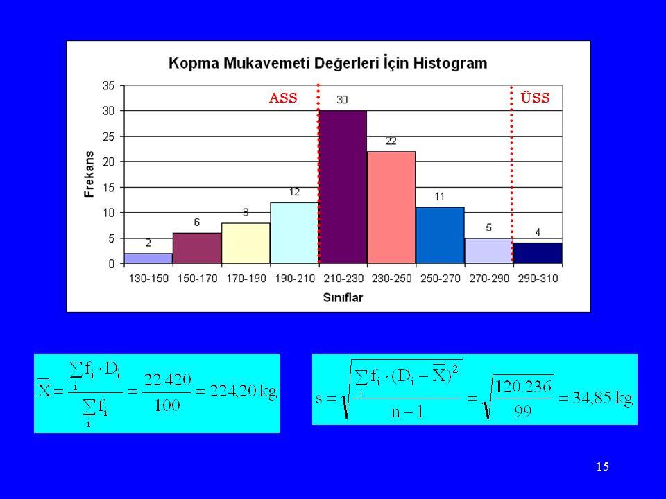 16 Değerlendirme … Doğal Tolerans Sınırları (Ort±3Sapma): –ÜDTS = 224,20+3 (34,85) = 328,75 –ADTS = 224,20-3 (34,85) = 119,65 Spesifikasyon aralığı (210 – 290) kg iken, süreç (119,65 – 328,75) aralığında çalışmaktadır.