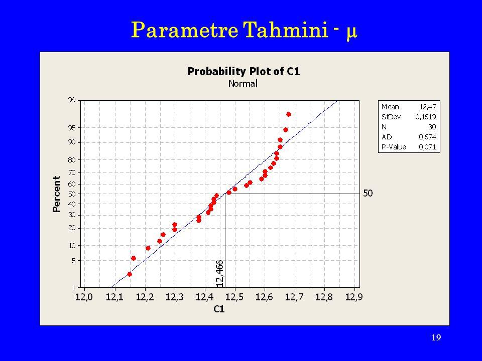 20 Parametre Tahmini - σ