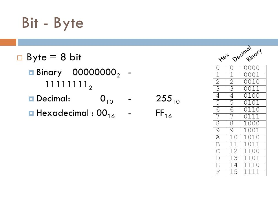 Bit - Byte  Byte = 8 bit  Binary 00000000 2 - 11111111 2  Decimal: 0 10 - 255 10  Hexadecimal : 00 16 - FF 16 000000 110001 220010 330011 440100 550101 660110 770111 881000 991001 A101010 B111011 C121100 D131101 E141110 F151111 Hex Decimal Binary