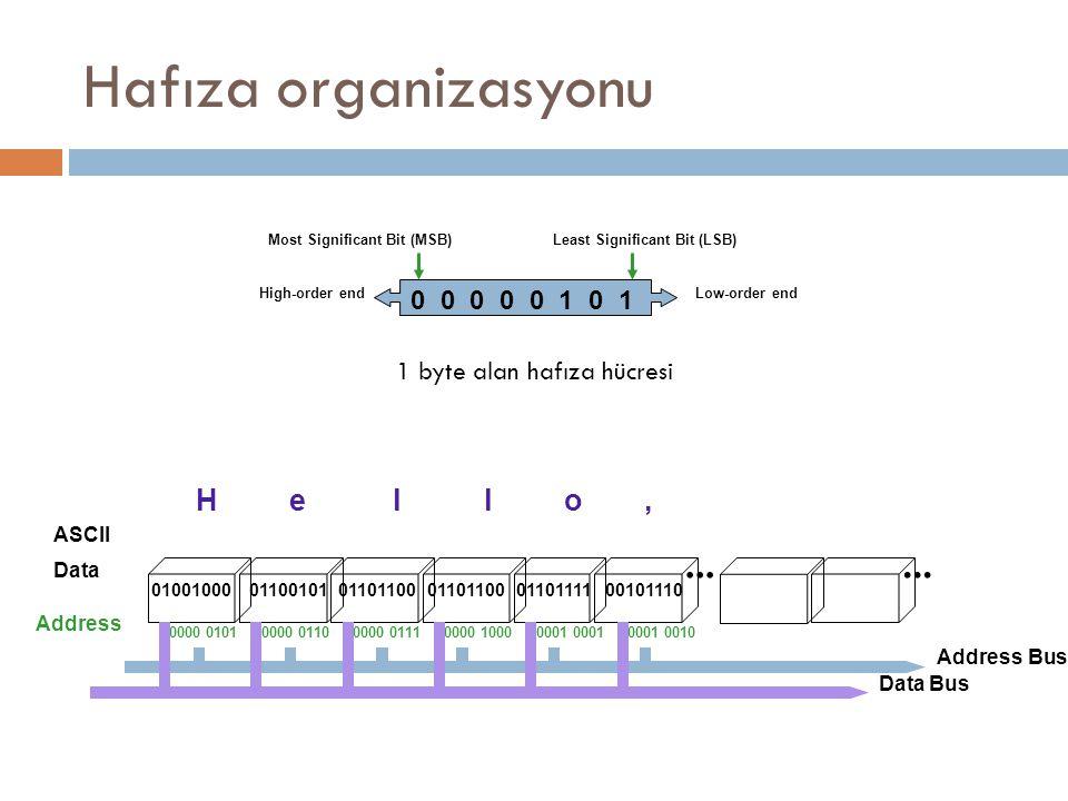 Hafıza organizasyonu...010010000110010101101100011011110110110000101110 Hello, ASCII...