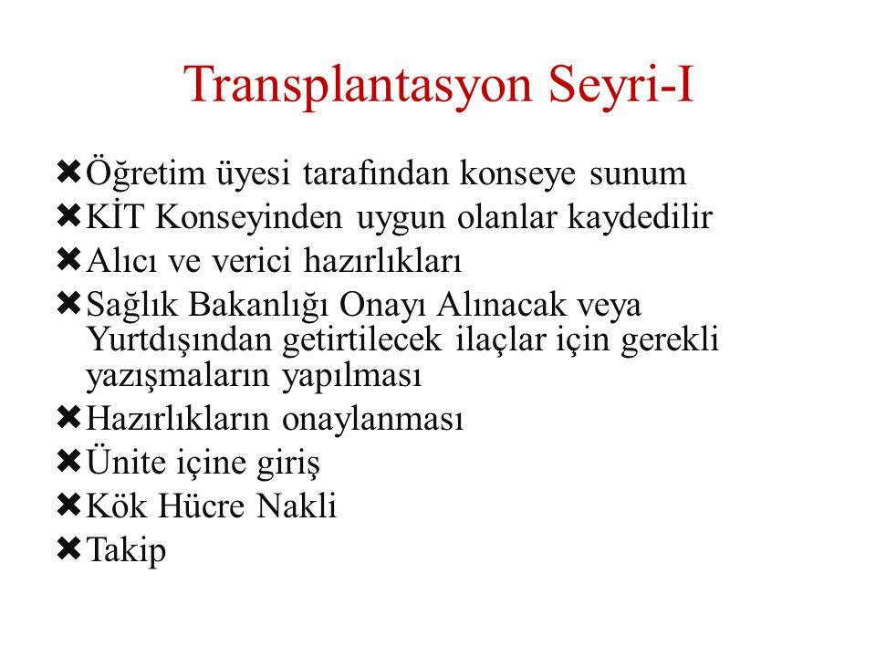 Transplantasyon Seyri-I  Öğretim üyesi tarafından konseye sunum  KİT Konseyinden uygun olanlar kaydedilir  Alıcı ve verici hazırlıkları  Sağlık Ba