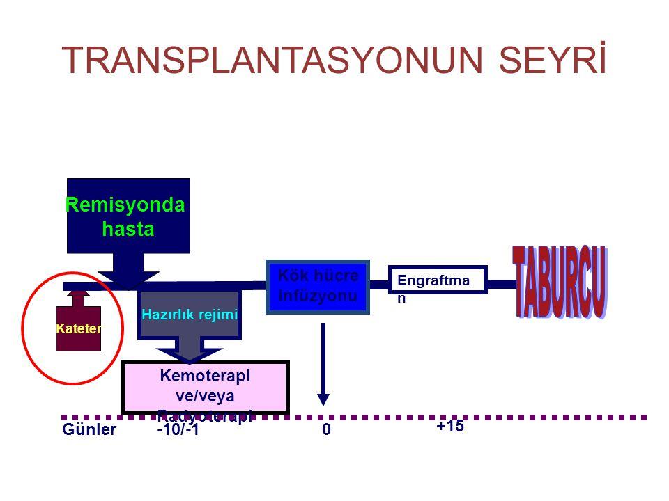 TRANSPLANTASYONUN SEYRİ Kateter Kemoterapi ve/veya Radyoterapi Remisyonda hasta Hazırlık rejimi Kök hücre infüzyonu -10/-10Günler Engraftma n +15