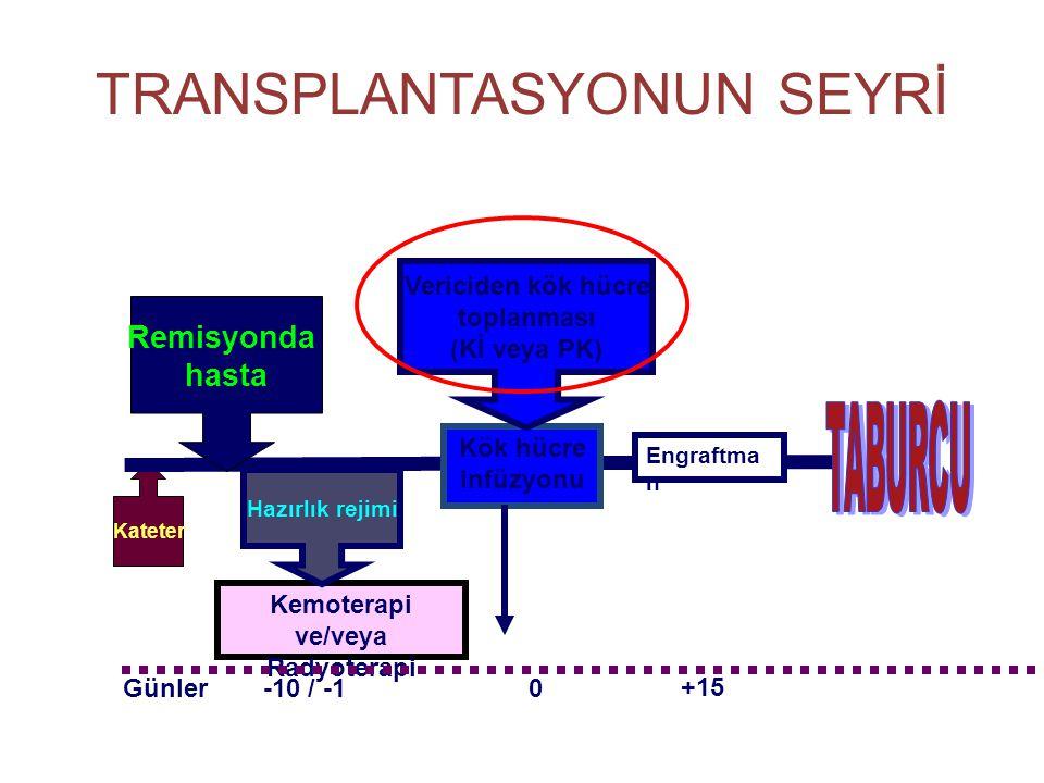 TRANSPLANTASYONUN SEYRİ Kateter Kemoterapi ve/veya Radyoterapi Remisyonda hasta Hazırlık rejimi Kök hücre infüzyonu -10 / -10Günler Vericiden kök hücr