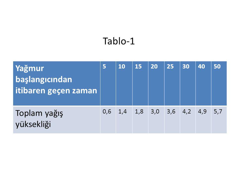 Tablo-1 Yağmur başlangıcından itibaren geçen zaman 510152025304050 Toplam yağış yüksekliği 0,61,41,83,03,64,24,95,7