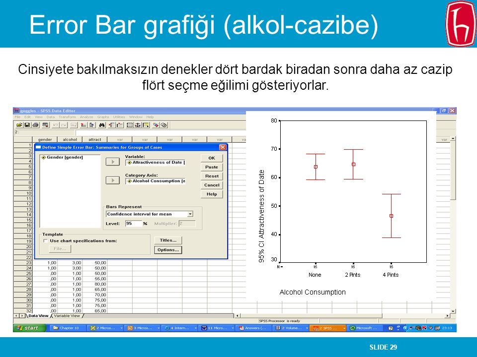 SLIDE 29 Error Bar grafiği (alkol-cazibe) Cinsiyete bakılmaksızın denekler dört bardak biradan sonra daha az cazip flört seçme eğilimi gösteriyorlar.