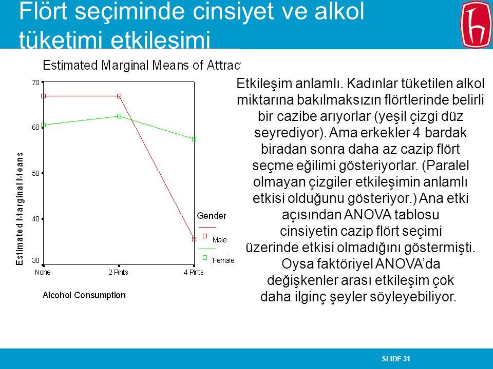 SLIDE 31 Flört seçiminde cinsiyet ve alkol tüketimi etkileşimi Etkileşim anlamlı.