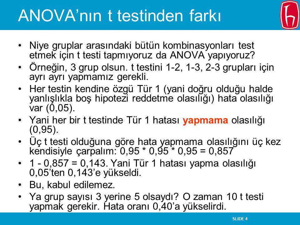 SLIDE 4 ANOVA'nın t testinden farkı Niye gruplar arasındaki bütün kombinasyonları test etmek için t testi tapmıyoruz da ANOVA yapıyoruz.