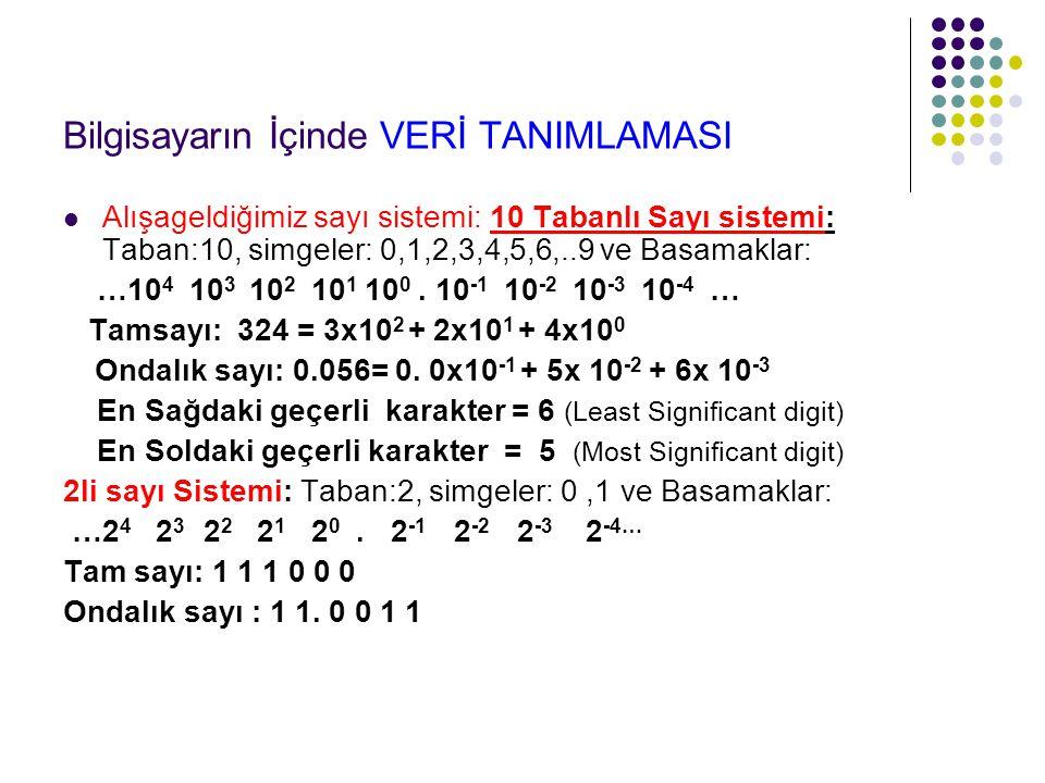 Bilgisayarın İçinde VERİ TANIMLAMASI Alışageldiğimiz sayı sistemi: 10 Tabanlı Sayı sistemi: Taban:10, simgeler: 0,1,2,3,4,5,6,..9 ve Basamaklar: …10 4