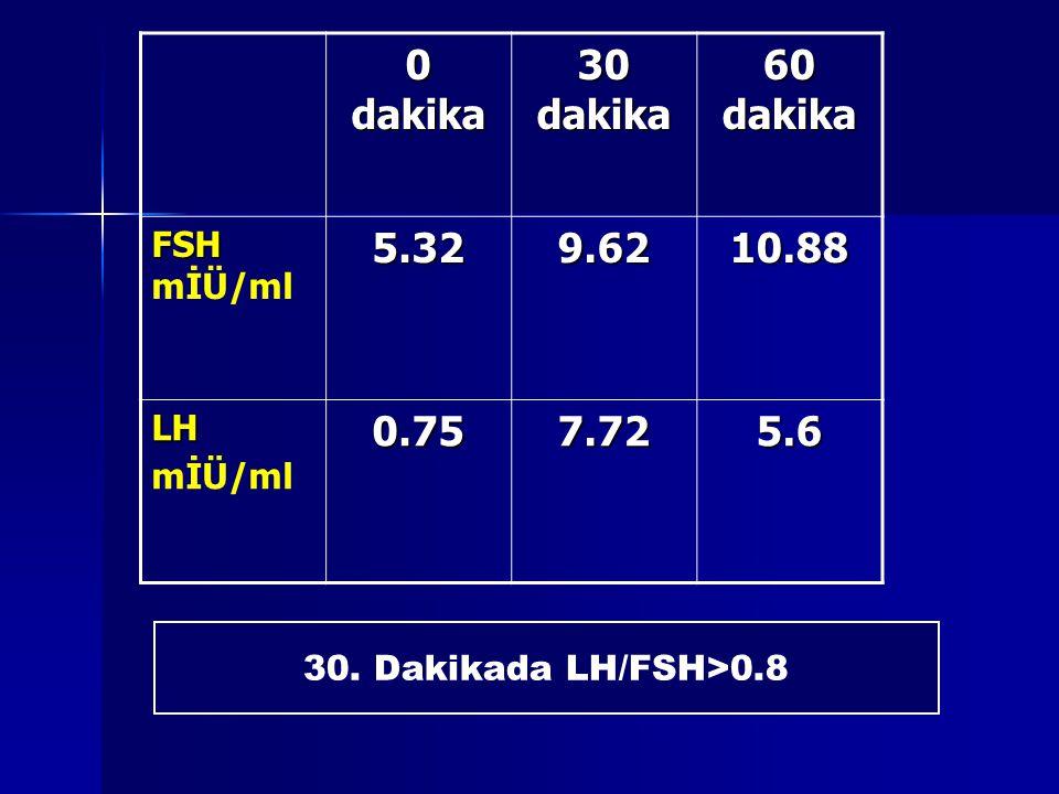 0 dakika 30 dakika 60 dakika FSH FSH mİÜ/ml5.329.6210.88 LH LH mİÜ/ml0.757.725.6 30. Dakikada LH/FSH>0.8