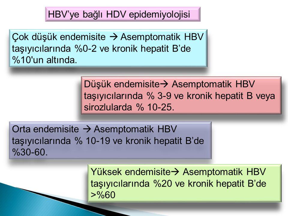 KorunmaKorunma HBV aşısı ko-enfeksiyondan korunmada önemli Virusa özgü aktif veya passif immunoprofilaksi yok HBV aşısı ko-enfeksiyondan korunmada önemli Virusa özgü aktif veya passif immunoprofilaksi yok