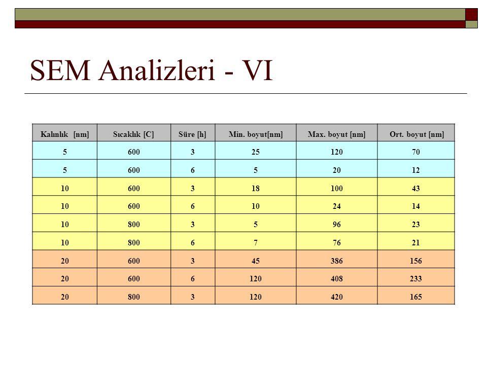 SEM Analizleri - VI Kalınlık [nm]Sıcaklık [C]Süre [h]Min. boyut[nm]Max. boyut [nm] Ort. boyut [nm] 560032512070 5600652012 1060031810043 106006102414