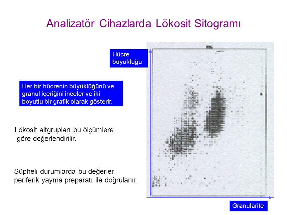 Analizatör Cihazlarda Lökosit Sitogramı Her bir hücrenin büyüklüğünü ve granül içeriğini inceler ve iki boyutlu bir grafik olarak gösterir. Hücre büyü