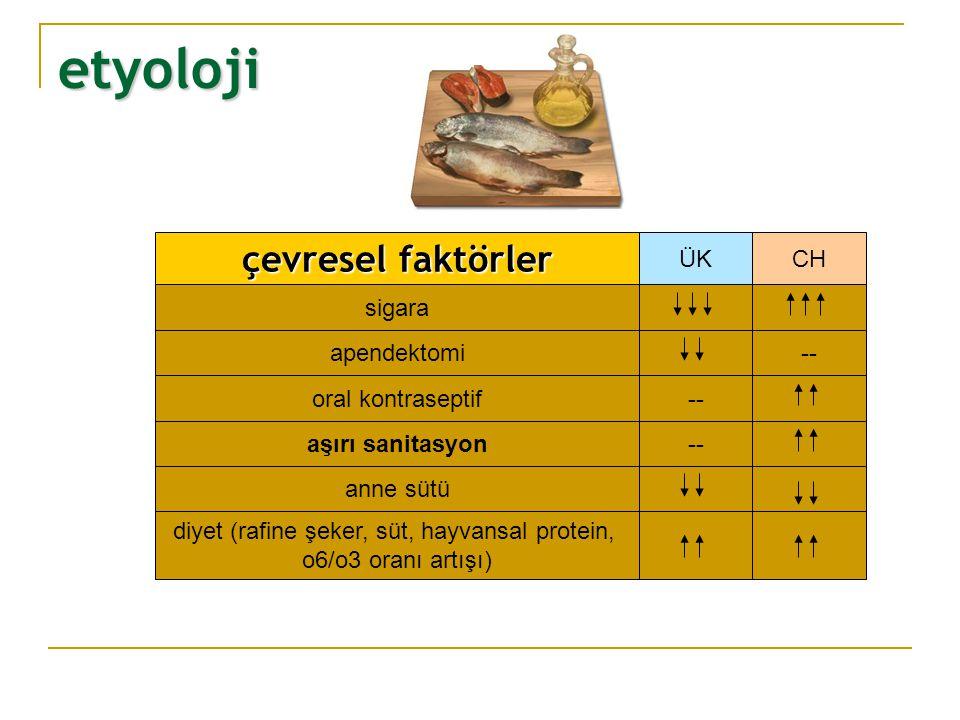 etyoloji çevresel faktörler sigara apendektomi oral kontraseptif anne sütü aşırı sanitasyon diyet (rafine şeker, süt, hayvansal protein, o6/o3 oranı a
