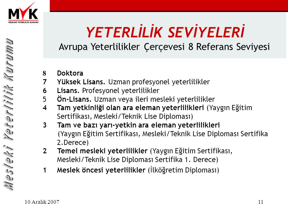 10 Aralık 200711 YETERLİLİK SEVİYELERİ Avrupa Yeterlilikler Çerçevesi 8 Referans Seviyesi 8 Doktora 7Yüksek Lisans. Uzman profesyonel yeterlilikler 6L
